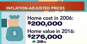 Housing market forecast for 2017